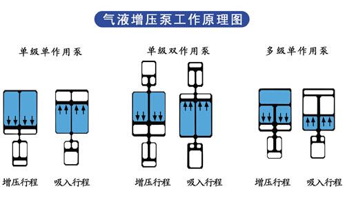 气体增压泵工作原理图
